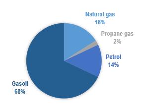 Figure 2.Tipos de combustibles usados en puerto. Fuente: Puertos del Estado.