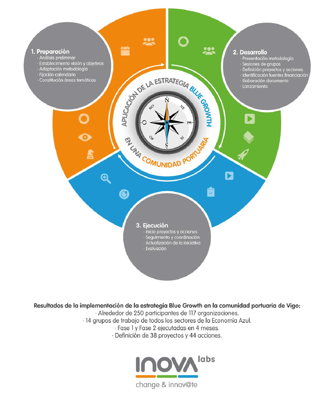 infografía BlueGrowth